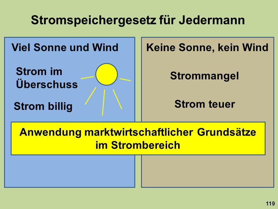 Stromspeichergesetz für Jedermann 119 Viel Sonne und WindKeine Sonne, kein Wind Strom im Überschuss Strommangel Strom billig Strom teuer Anwendung mar