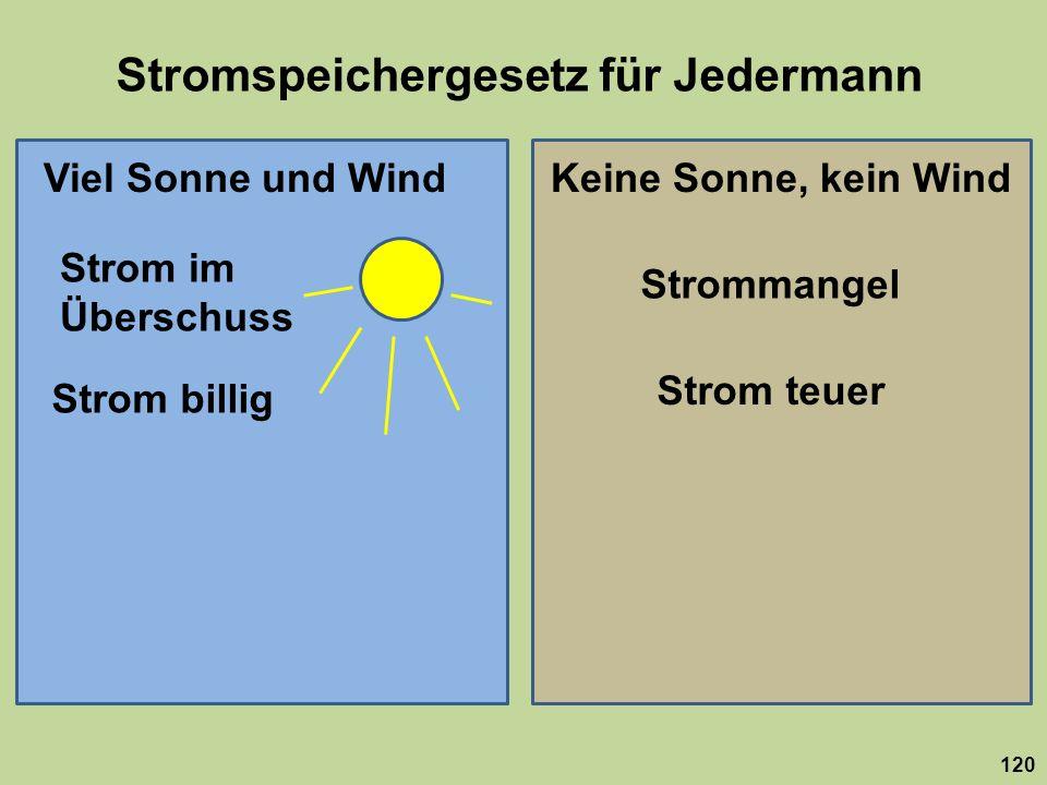 Stromspeichergesetz für Jedermann 120 Viel Sonne und WindKeine Sonne, kein Wind Strom im Überschuss Strommangel Strom billig Strom teuer