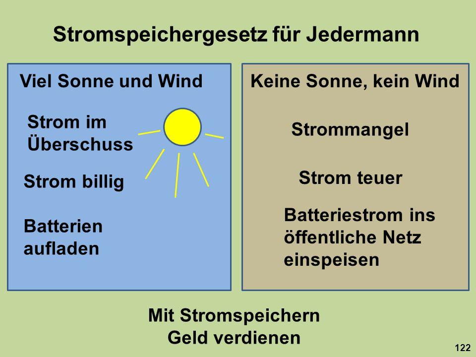 Stromspeichergesetz für Jedermann 122 Viel Sonne und WindKeine Sonne, kein Wind Strom im Überschuss Strommangel Strom billig Strom teuer Batterien auf