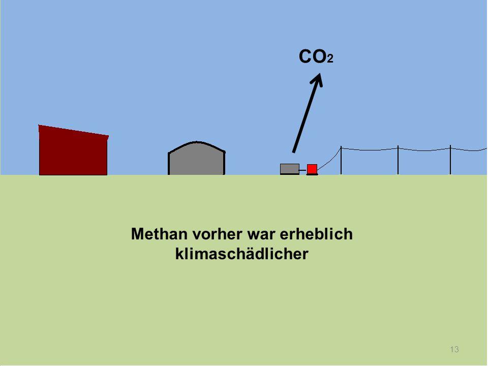 13 _ CO 2 Methan vorher war erheblich klimaschädlicher