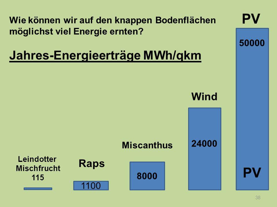 38 Wie können wir auf den knappen Bodenflächen möglichst viel Energie ernten? Jahres-Energieerträge MWh/qkm 50000 PV 24000 8000 1100 Raps Leindotter M