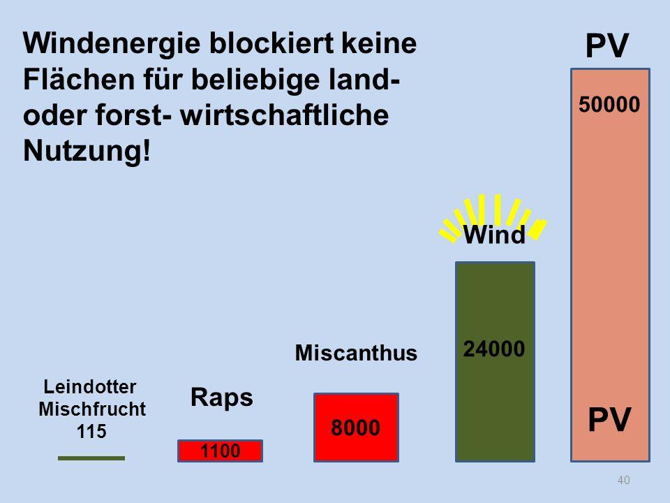 40 Windenergie blockiert keine Flächen für beliebige land- oder forst- wirtschaftliche Nutzung! 50000 PV 24000 8000 1100 Raps Leindotter Mischfrucht 1