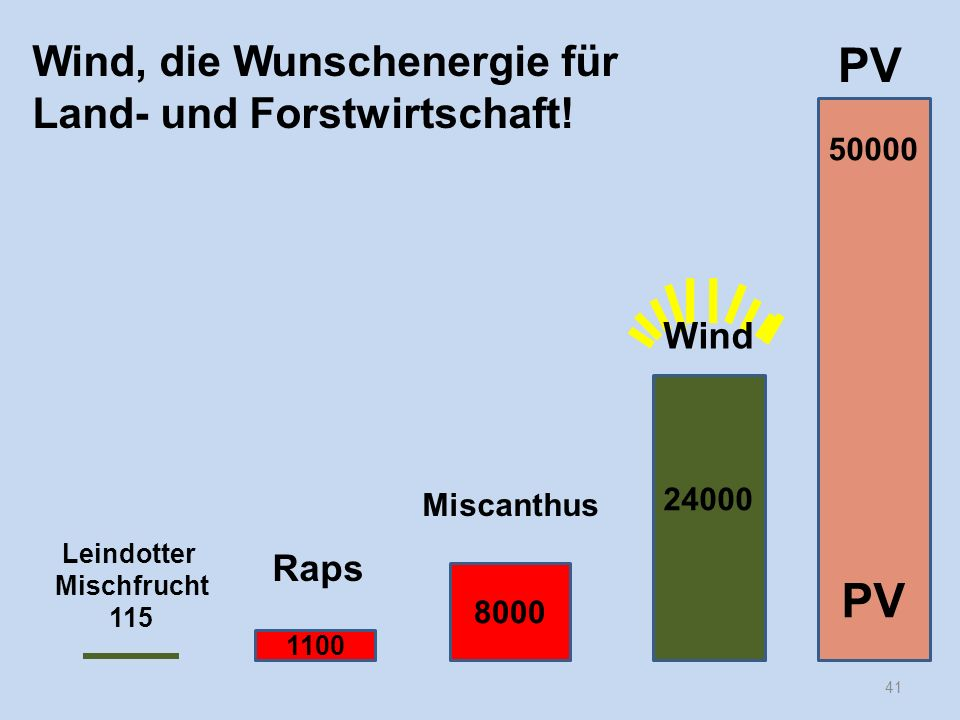 41 Wind, die Wunschenergie für Land- und Forstwirtschaft! 50000 PV 24000 8000 1100 Raps Leindotter Mischfrucht 115 Miscanthus PV Wind
