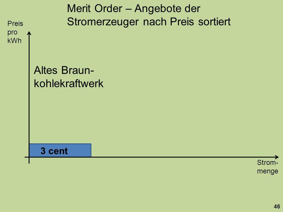 Strom- menge Preis pro kWh 46 Merit Order – Angebote der Stromerzeuger nach Preis sortiert 3 cent Altes Braun- kohlekraftwerk