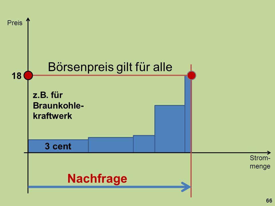 Börsenpreis gilt für alle 3 cent Strom- menge Preis 66 Nachfrage z.B. für Braunkohle- kraftwerk 18