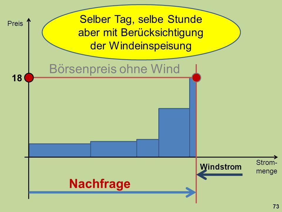 Strom- menge Preis 73 Nachfrage 18 Selber Tag, selbe Stunde aber mit Berücksichtigung der Windeinspeisung Windstrom Börsenpreis ohne Wind