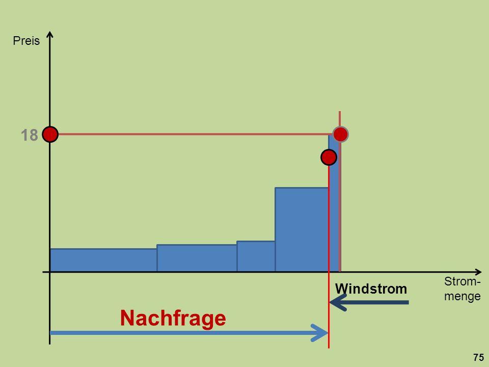 Strom- menge Preis 75 Nachfrage 18 Windstrom