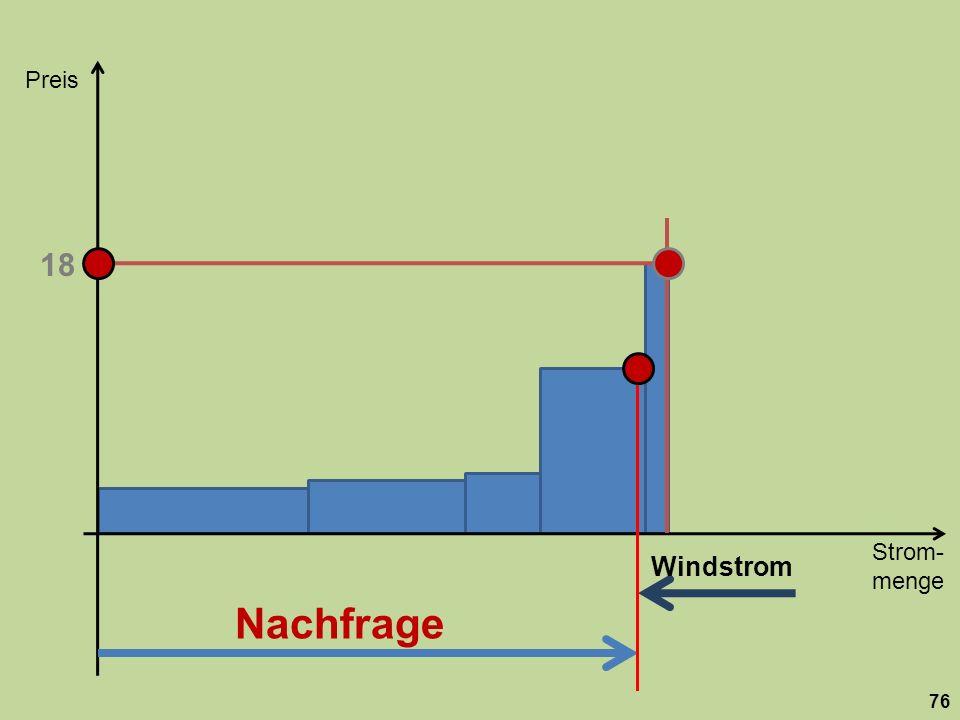 Strom- menge Preis 76 Nachfrage 18 Windstrom