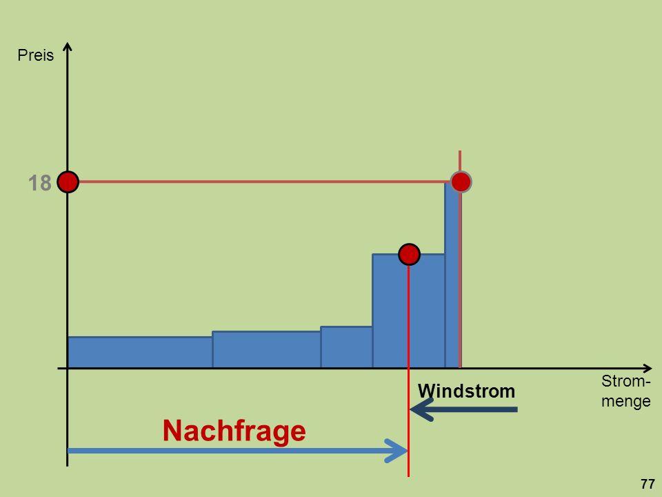 Strom- menge Preis 77 Nachfrage 18 Windstrom