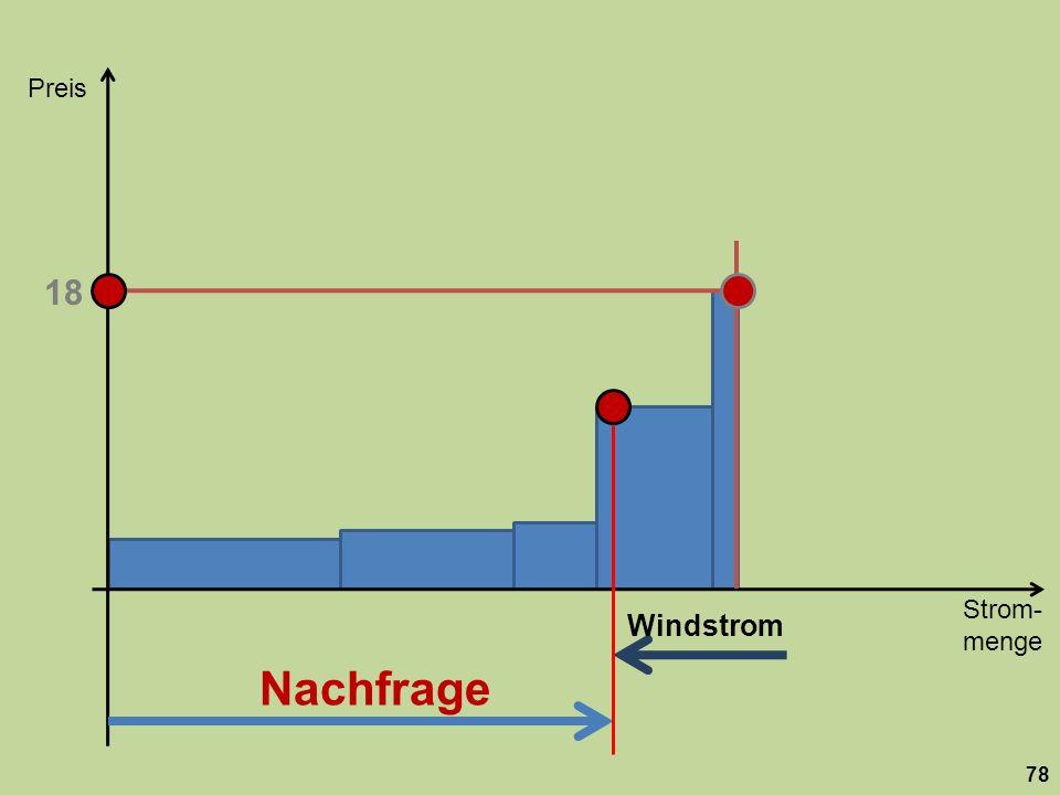 Strom- menge Preis 78 Nachfrage 18 Windstrom