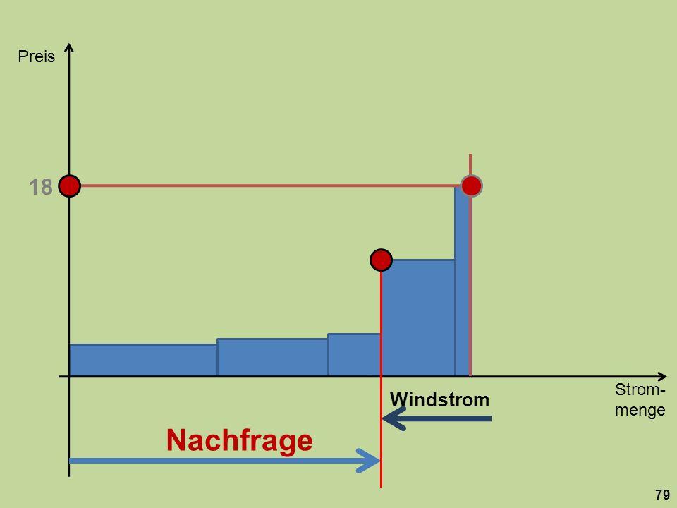 Strom- menge Preis 79 Nachfrage 18 Windstrom