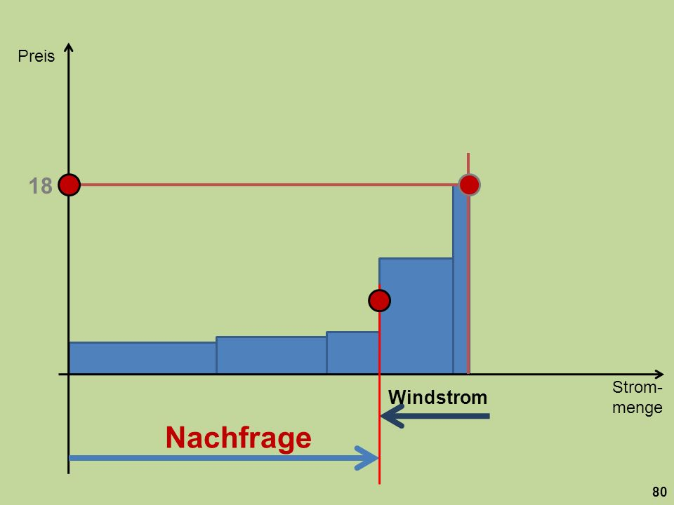 Strom- menge Preis 80 Nachfrage 18 Windstrom