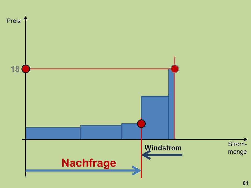 Strom- menge Preis 81 Nachfrage 18 Windstrom