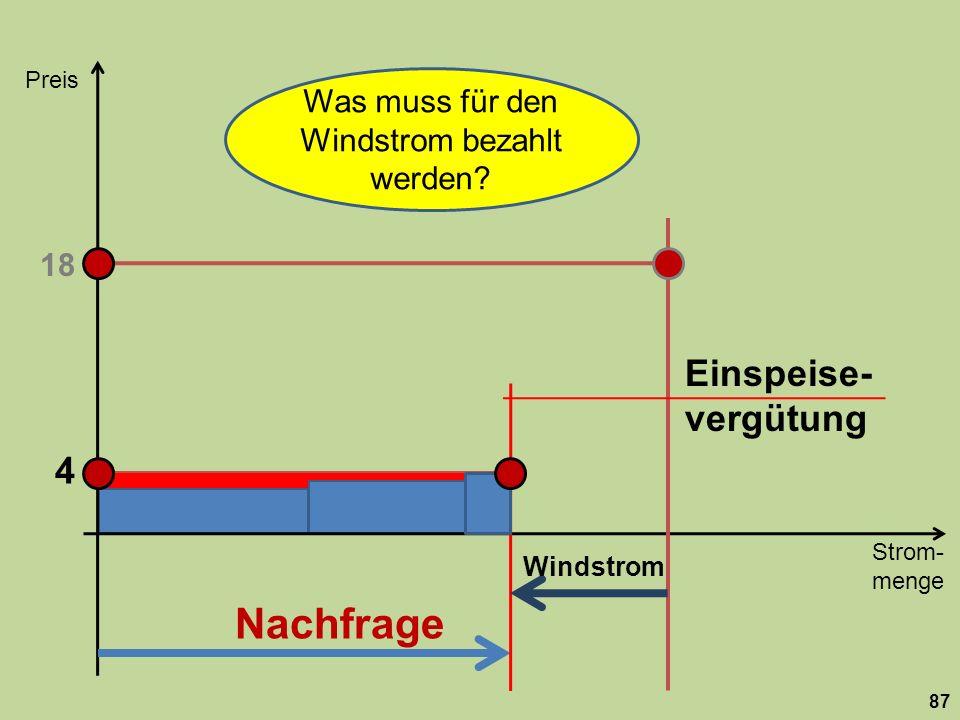 Strom- menge Preis 87 Nachfrage 18 Windstrom 4 Was muss für den Windstrom bezahlt werden? Einspeise- vergütung