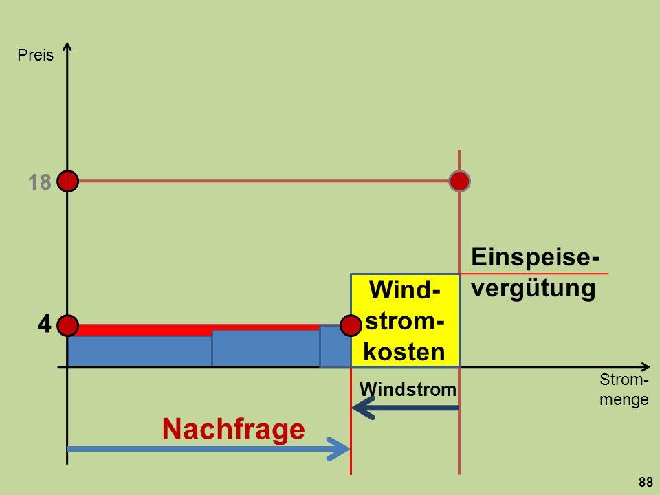 Strom- menge Preis 88 Nachfrage 18 Windstrom 4 Wind- strom- kosten Einspeise- vergütung
