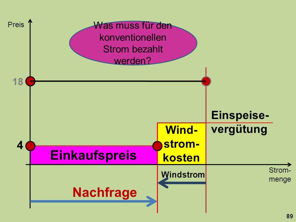 Einkaufspreis Wind- strom- kosten Strom- menge Preis 89 Nachfrage 18 Windstrom 4 Einspeise- vergütung Was muss für den konventionellen Strom bezahlt w