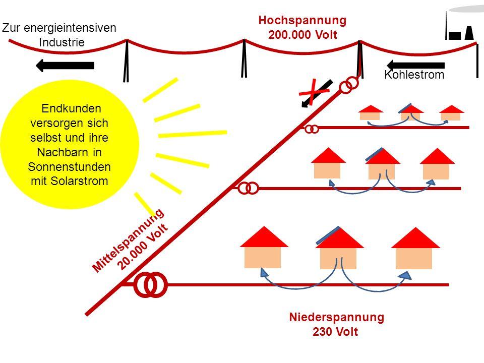 Mittelspannung 20.000 Volt Hochspannung 200.000 Volt Zur energieintensiven Industrie Kohlestrom Niederspannung 230 Volt Endkunden versorgen sich selbs
