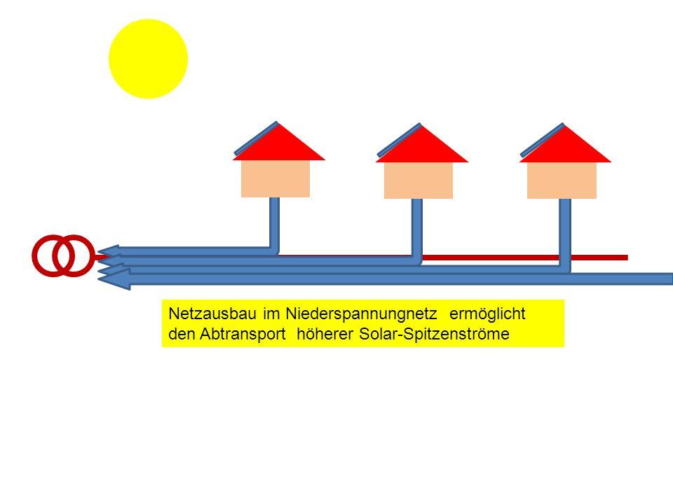 Netzausbau im Niederspannungnetz ermöglicht den Abtransport höherer Solar-Spitzenströme