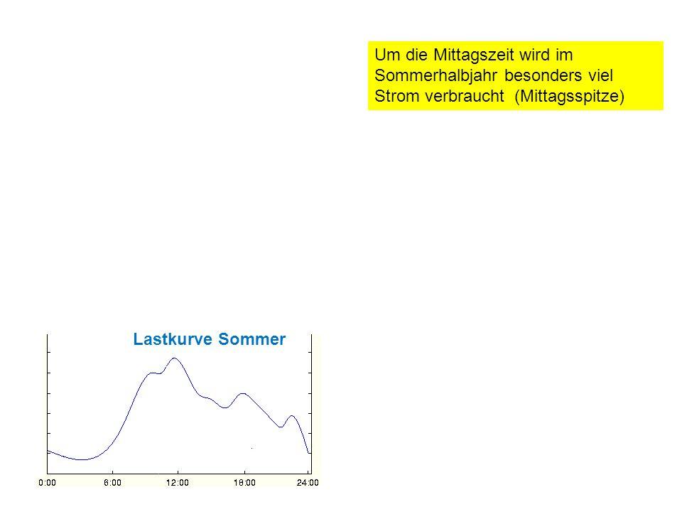 Um die Mittagszeit wird im Sommerhalbjahr besonders viel Strom verbraucht (Mittagsspitze) Lastkurve Sommer