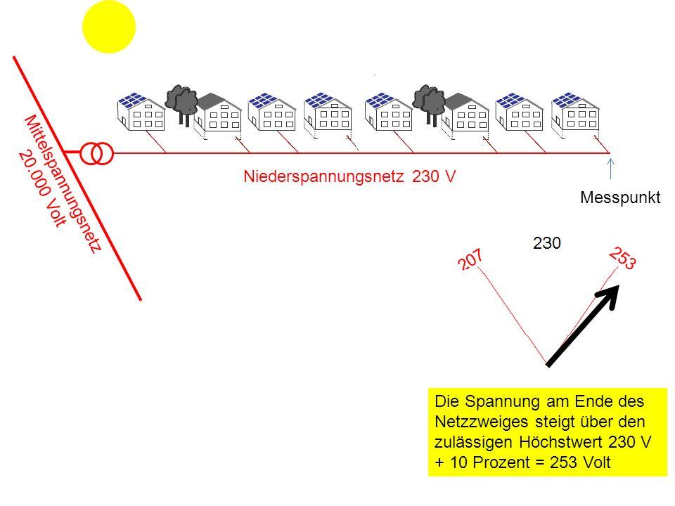 Niederspannungsnetz 230 V Die Spannung am Ende des Netzzweiges steigt über den zulässigen Höchstwert 230 V + 10 Prozent = 253 Volt Mittelspannungsnetz