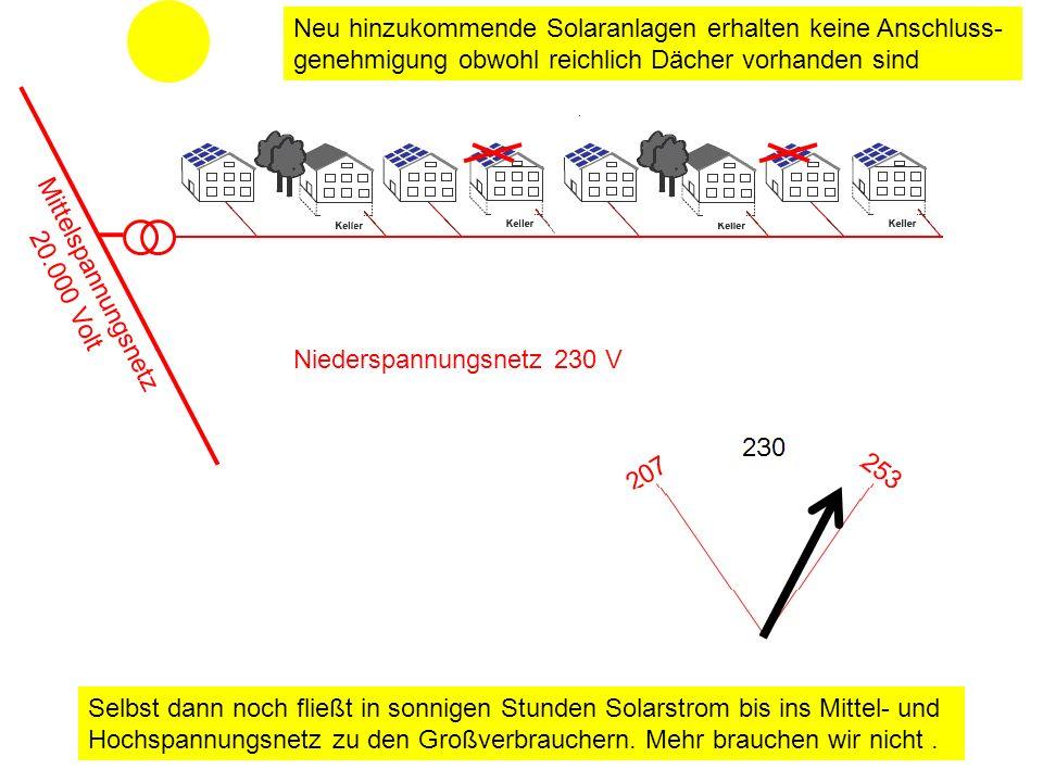 Niederspannungsnetz 230 V Neu hinzukommende Solaranlagen erhalten keine Anschluss- genehmigung obwohl reichlich Dächer vorhanden sind Mittelspannungsn