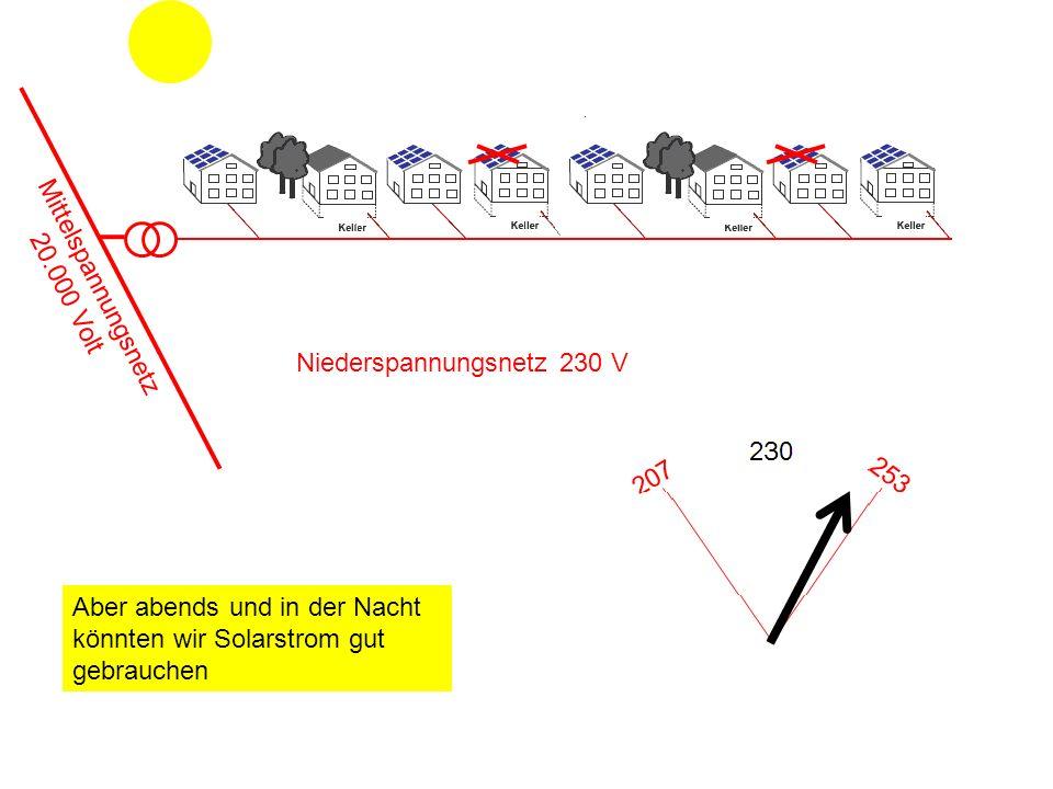 Niederspannungsnetz 230 V Mittelspannungsnetz 20.000 Volt Aber abends und in der Nacht könnten wir Solarstrom gut gebrauchen