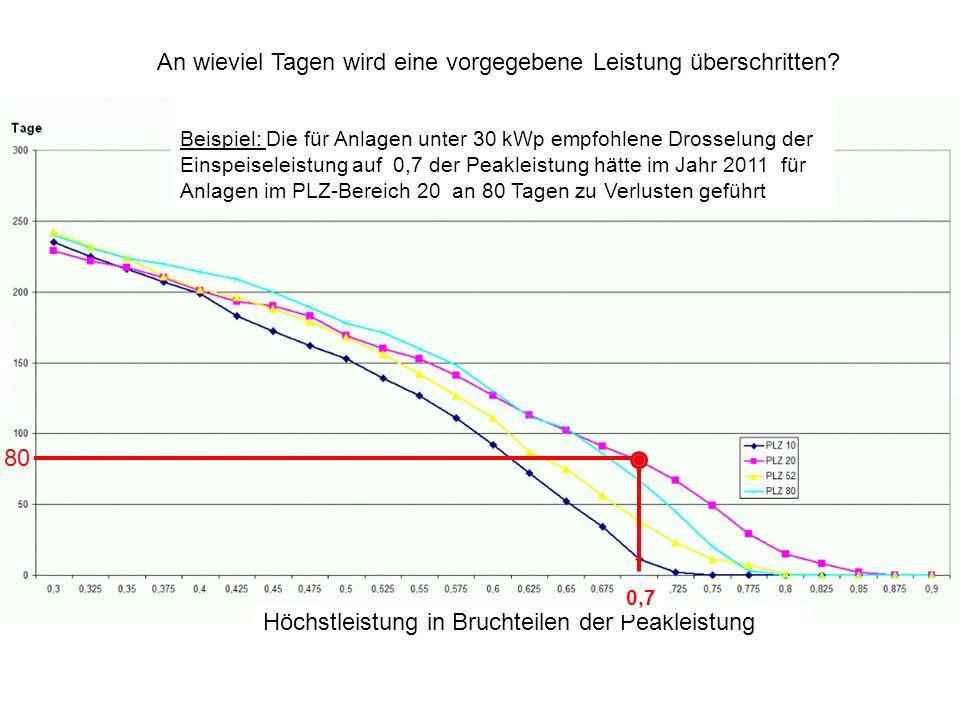 An wieviel Tagen wird eine vorgegebene Leistung überschritten? Beispiel: Die für Anlagen unter 30 kWp empfohlene Drosselung der Einspeiseleistung auf