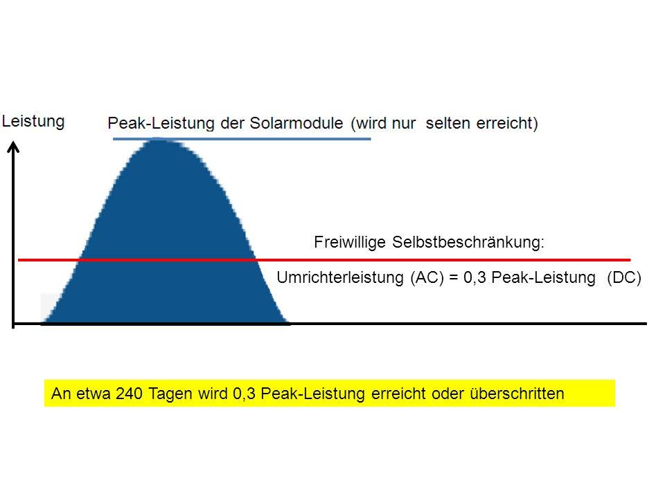 Umrichterleistung (AC) = 0,3 Peak-Leistung (DC) Freiwillige Selbstbeschränkung: An etwa 240 Tagen wird 0,3 Peak-Leistung erreicht oder überschritten