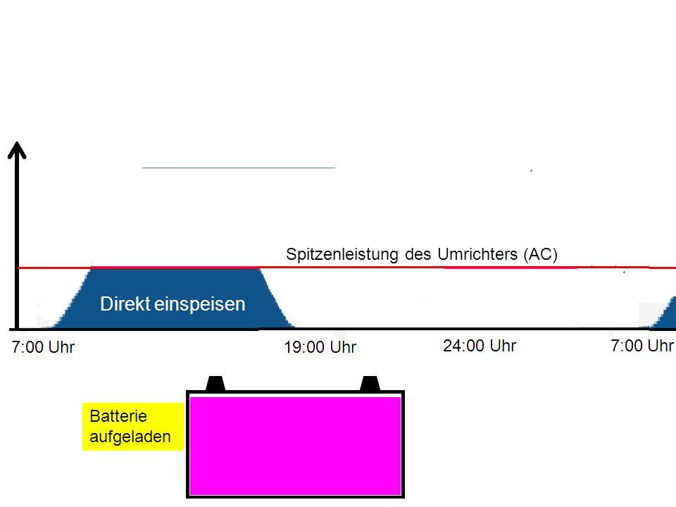 Batterie aufgeladen Spitzenleistung des Umrichters (AC) Direkt einspeisen