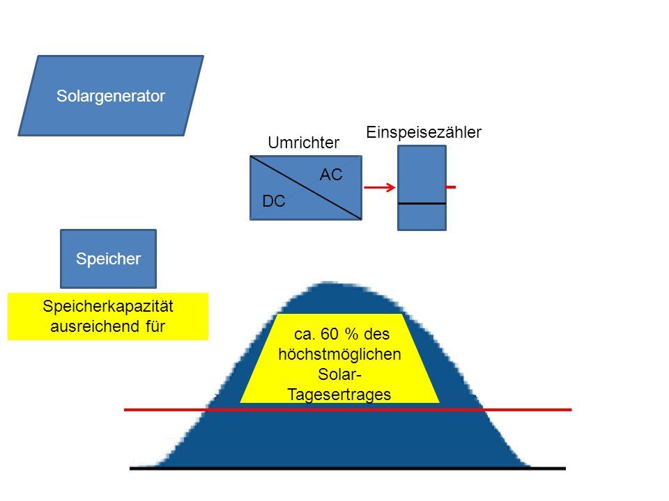 ca. 60 % des höchstmöglichen Solar- Tagesertrages Speicher DC AC Solargenerator Umrichter Speicherkapazität ausreichend für Einspeisezähler
