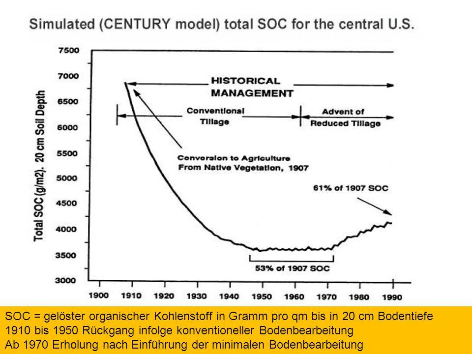 67 SOC = gelöster organischer Kohlenstoff in Gramm pro qm bis in 20 cm Bodentiefe 1910 bis 1950 Rückgang infolge konventioneller Bodenbearbeitung Ab 1