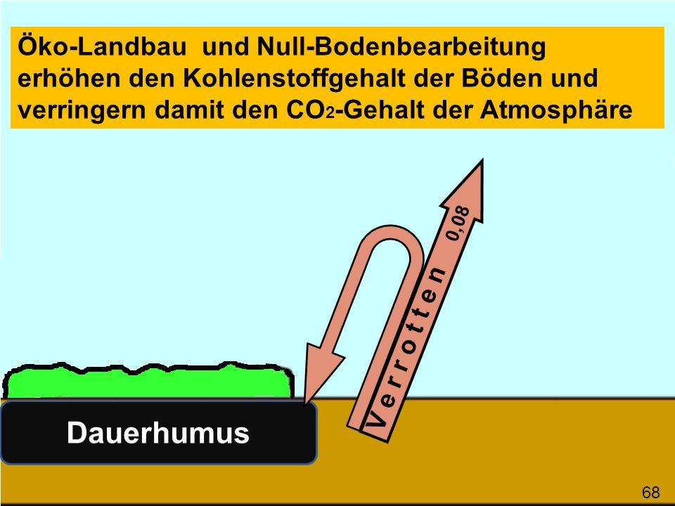 V e r r o t t e n 0,08 Dauerhumus Öko-Landbau und Null-Bodenbearbeitung erhöhen den Kohlenstoffgehalt der Böden und verringern damit den CO 2 -Gehalt