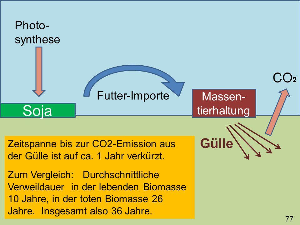 77 Soja Photo- synthese Futter-Importe Massen- tierhaltung Gülle CO 2 Zeitspanne bis zur CO2-Emission aus der Gülle ist auf ca. 1 Jahr verkürzt. Zum V