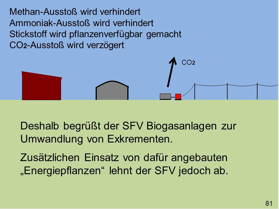 _ Methan-Ausstoß wird verhindert Ammoniak-Ausstoß wird verhindert Stickstoff wird pflanzenverfügbar gemacht CO 2 -Ausstoß wird verzögert Deshalb begrü