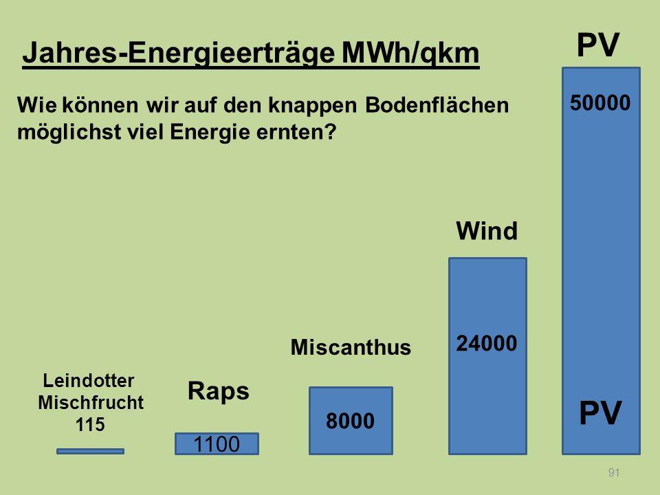 91 Wie können wir auf den knappen Bodenflächen möglichst viel Energie ernten? 50000 PV 24000 8000 1100 Raps Leindotter Mischfrucht 115 Miscanthus Wind