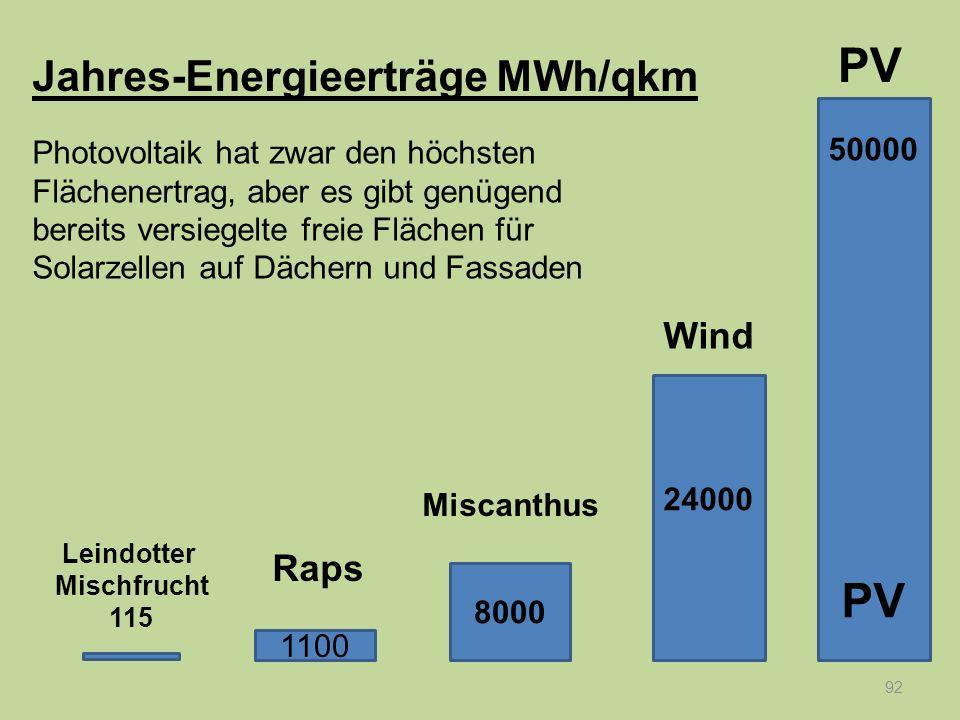 92 Jahres-Energieerträge MWh/qkm 50000 PV 24000 8000 1100 Raps Leindotter Mischfrucht 115 Miscanthus Wind PV Photovoltaik hat zwar den höchsten Fläche