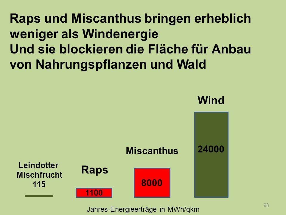 93 Raps und Miscanthus bringen erheblich weniger als Windenergie Und sie blockieren die Fläche für Anbau von Nahrungspflanzen und Wald 24000 8000 1100