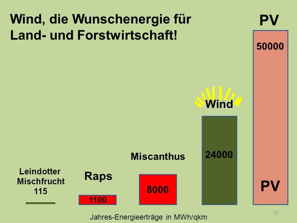 97 Wind, die Wunschenergie für Land- und Forstwirtschaft! 50000 PV 24000 8000 1100 Raps Leindotter Mischfrucht 115 Miscanthus PV Wind Jahres-Energieer