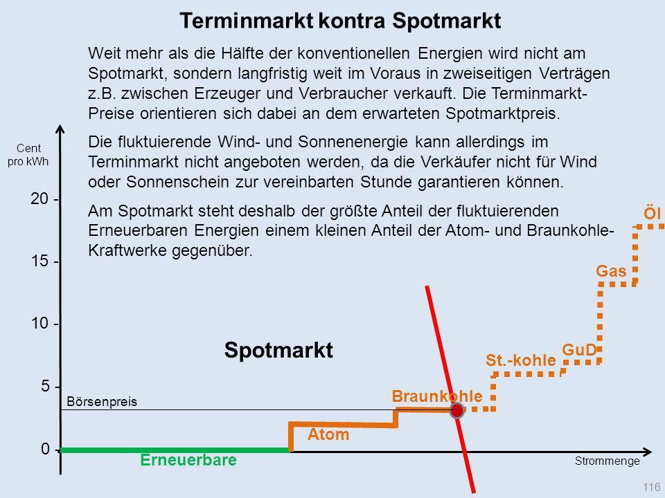 20 - Terminmarkt kontra Spotmarkt Erneuerbare Cent pro kWh Atom Braunkohle Gas GuD St.-kohle Öl Strommenge Börsenpreis 116 10 - 15 - 5 - 0 - Weit mehr