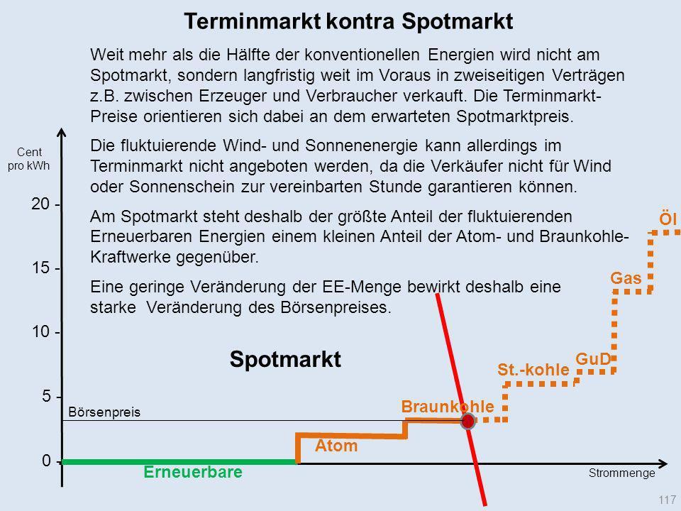 20 - Terminmarkt kontra Spotmarkt Erneuerbare Cent pro kWh Atom Braunkohle Gas GuD St.-kohle Öl Strommenge Börsenpreis 117 10 - 15 - 5 - 0 - Weit mehr