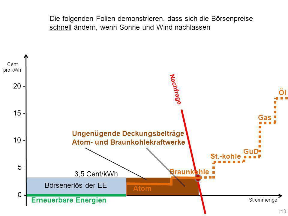 Ungenügende Deckungsbeiträge Atom- und Braunkohlekraftwerke Erneuerbare Energien Atom Braunkohle Nachfrage 118 Gas GuD St.-kohle Öl Börsenerlös der EE