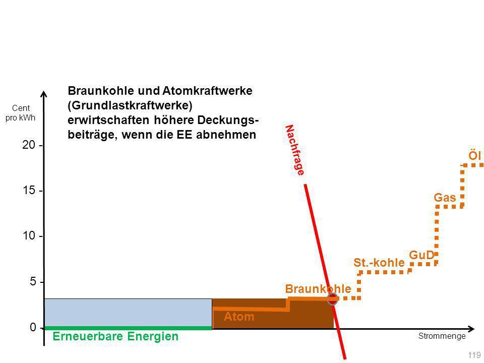 Erneuerbare Energien Atom Braunkohle Nachfrage 119 Gas GuD St.-kohle Öl Braunkohle und Atomkraftwerke (Grundlastkraftwerke) erwirtschaften höhere Deck