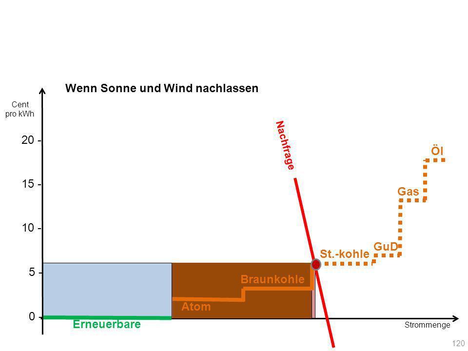 Nachfrage Erneuerbare Wenn Sonne und Wind nachlassen Atom Braunkohle 120 Gas GuD St.-kohle Öl 20 - Cent pro kWh 10 - 15 - 5 - 0 -