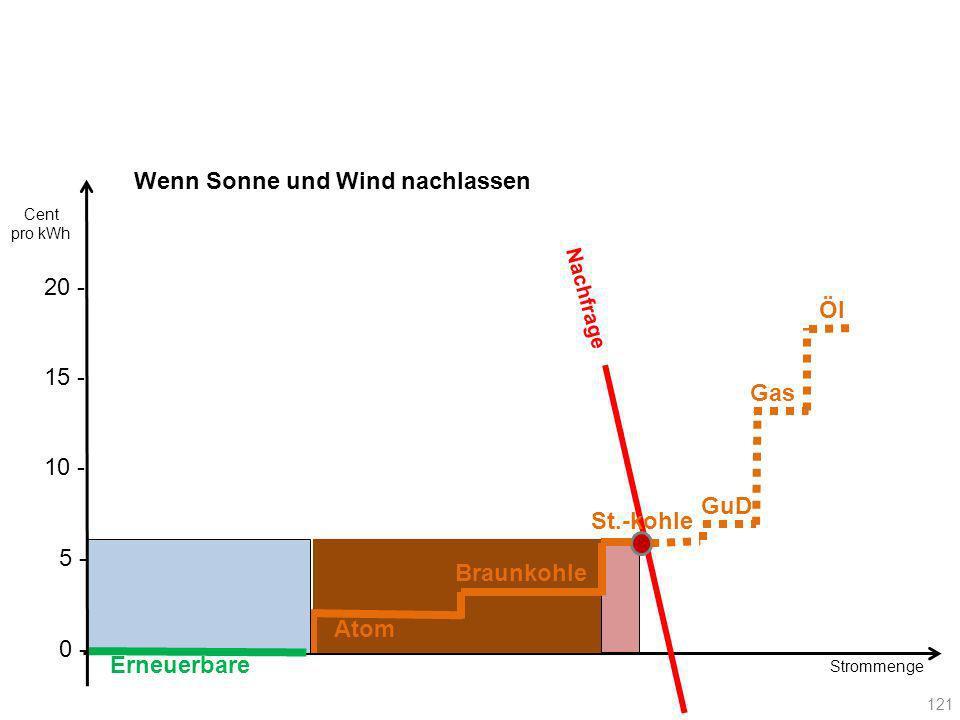 Strommenge Nachfrage Erneuerbare Atom Braunkohle St.-kohle 121 Gas GuD Öl 20 - Cent pro kWh 10 - 15 - 5 - 0 - Wenn Sonne und Wind nachlassen