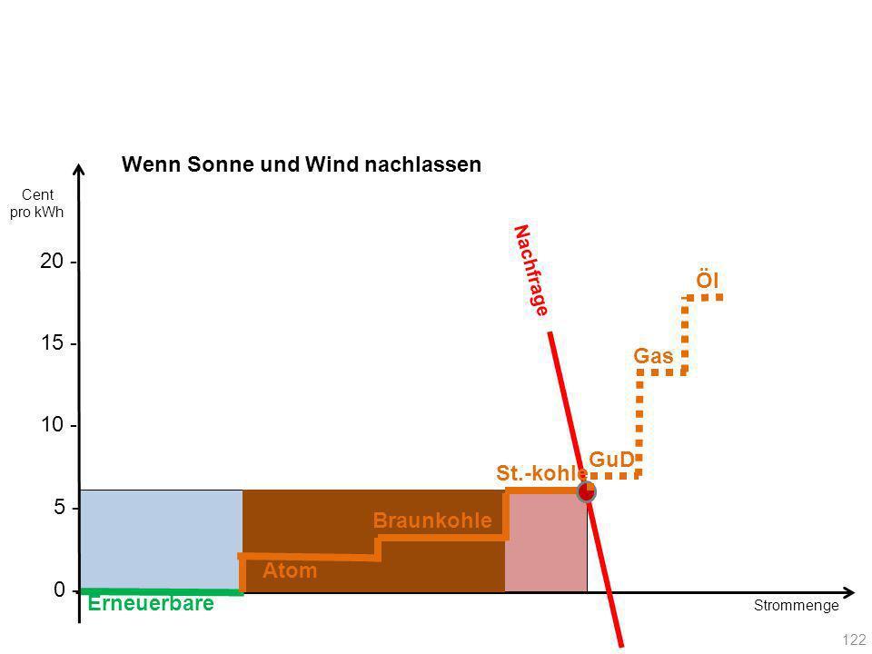 Nachfrage Erneuerbare Atom Braunkohle St.-kohle 122 Gas GuD Öl 20 - Cent pro kWh 10 - 15 - 5 - 0 - Strommenge Wenn Sonne und Wind nachlassen