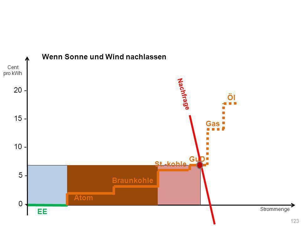 Nachfrage EE Atom Braunkohle GuD St.-kohle 123 Gas Öl 20 - Cent pro kWh 10 - 15 - 5 - 0 - Strommenge Wenn Sonne und Wind nachlassen