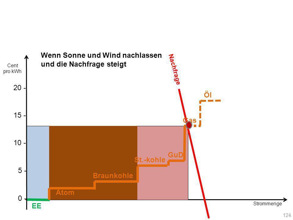 Nachfrage EE Atom Braunkohle Gas GuD St.-kohle Öl 124 20 - Cent pro kWh 10 - 15 - 5 - 0 - Strommenge Wenn Sonne und Wind nachlassen und die Nachfrage
