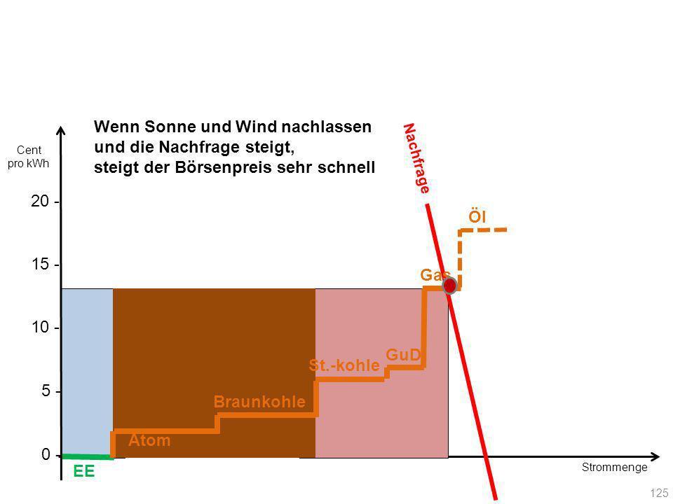 Strommenge Nachfrage EE Atom Braunkohle Gas GuD St.-kohle Öl 125 20 - Cent pro kWh 10 - 15 - 5 - 0 - Wenn Sonne und Wind nachlassen und die Nachfrage