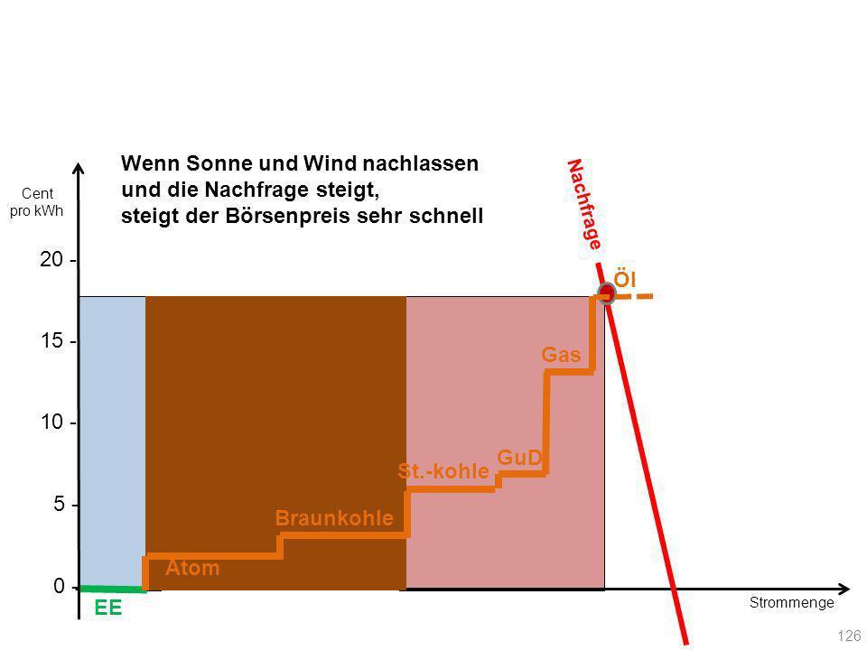 Strommenge Nachfrage EE Atom Braunkohle Gas GuD St.-kohle Öl 126 20 - Cent pro kWh 10 - 15 - 5 - 0 - Wenn Sonne und Wind nachlassen und die Nachfrage