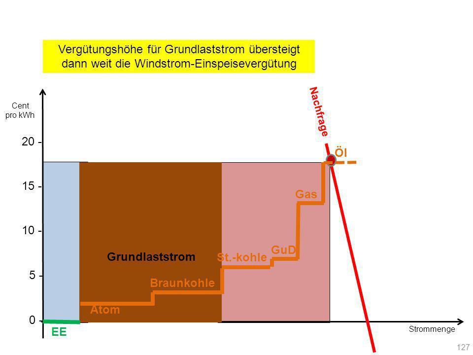 Strommenge Nachfrage EE Atom Braunkohle Gas GuD St.-kohle Öl Vergütungshöhe für Grundlaststrom übersteigt dann weit die Windstrom-Einspeisevergütung 1